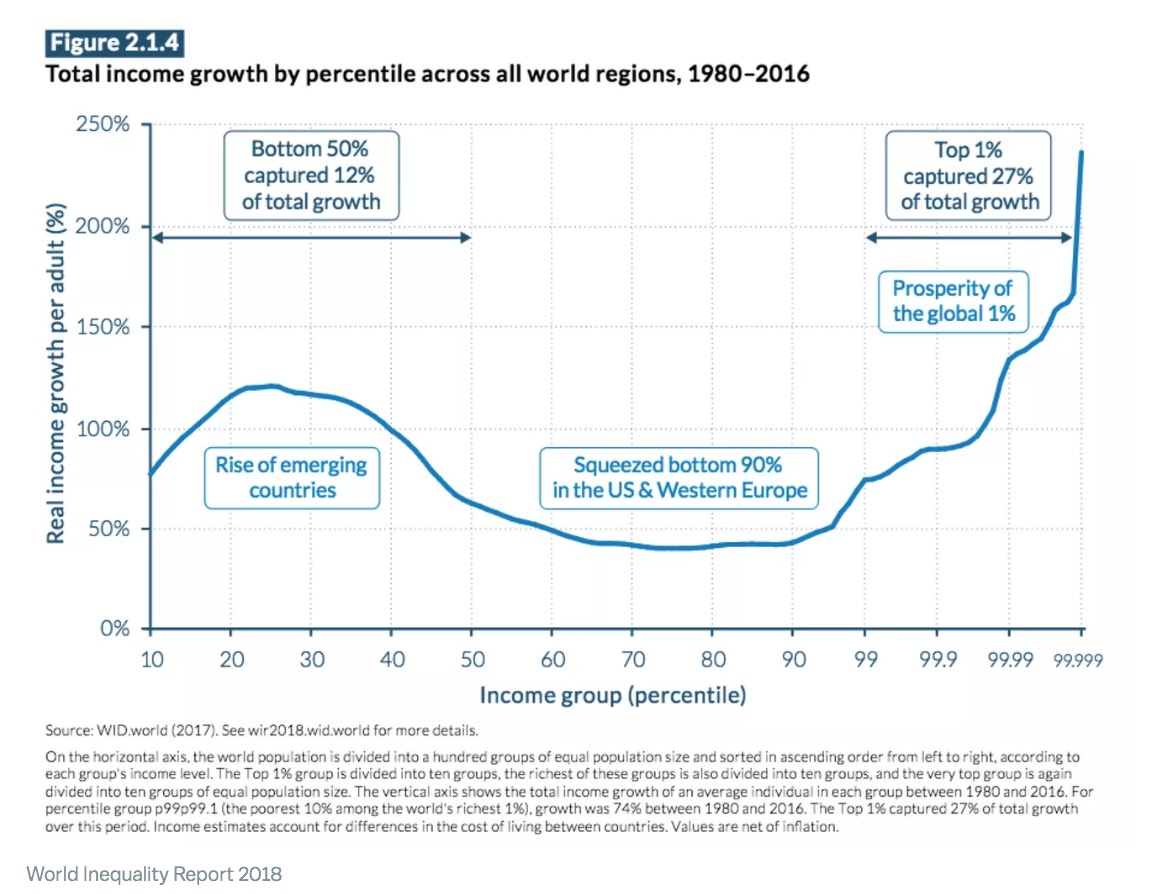 How Inequality Statistics Can Mislead You   Current Affairs